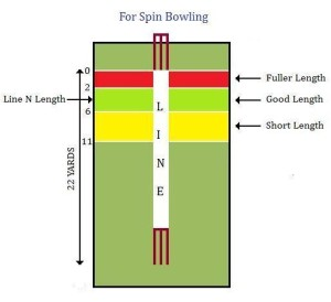 Legbreak lines for Right handed Batsman